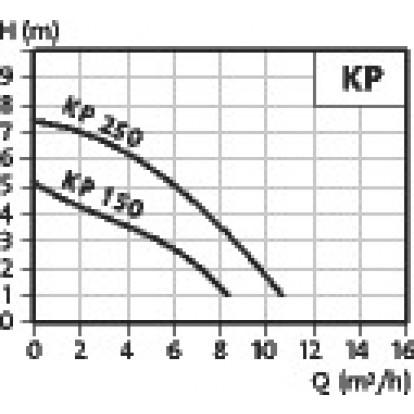 Pompe submersible portative multi-usages Unilift KP250.AV2 - Grundfos